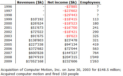 apple inc capital structure