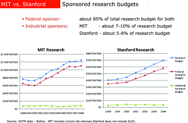 Federal-Private-Res-Stanford-MIT