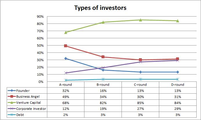 FD-2-investortypes