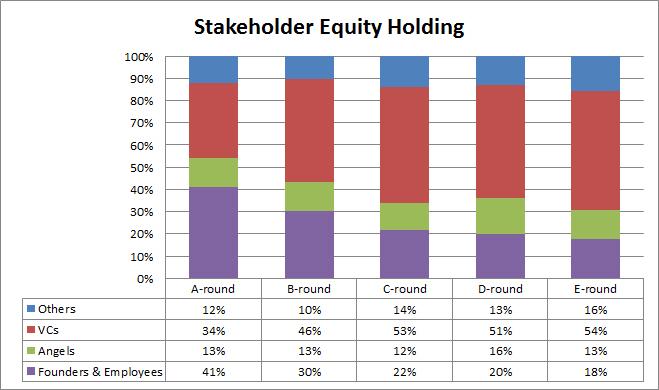 FD-3-stakeholderstake