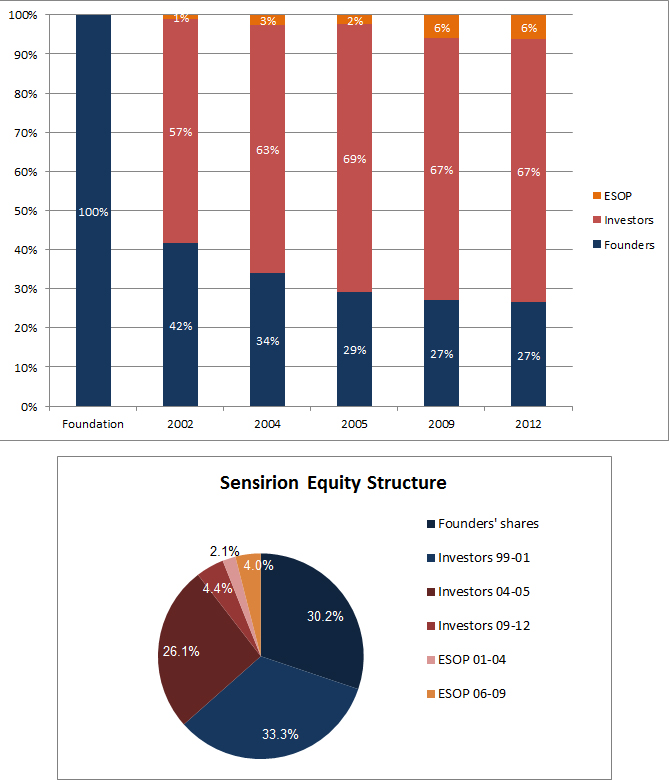 Sensirion-equity