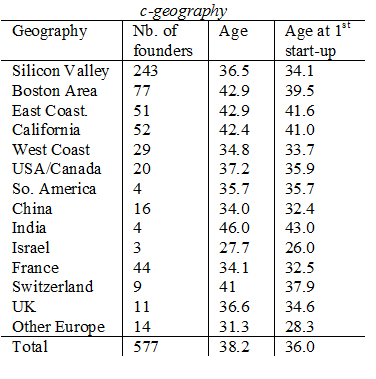 BCERC2014-age-vs-geography