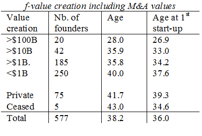 BCERC2014-age-vs-valuecreation
