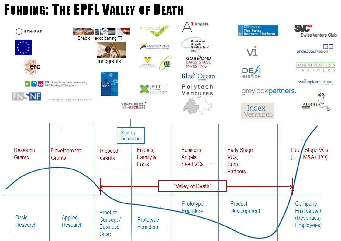 EPFL-VoD-funding