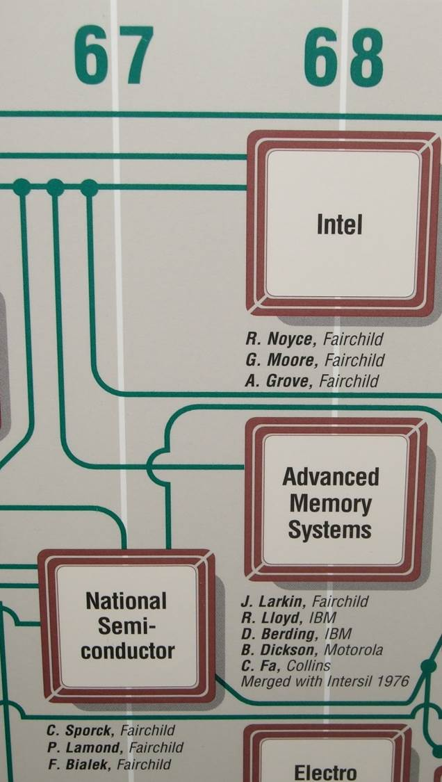SiliconValleyGenealogy-Intel