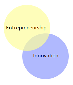 Entrepreneuriat - Innovation