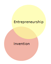Invention - Entrepreneuriat