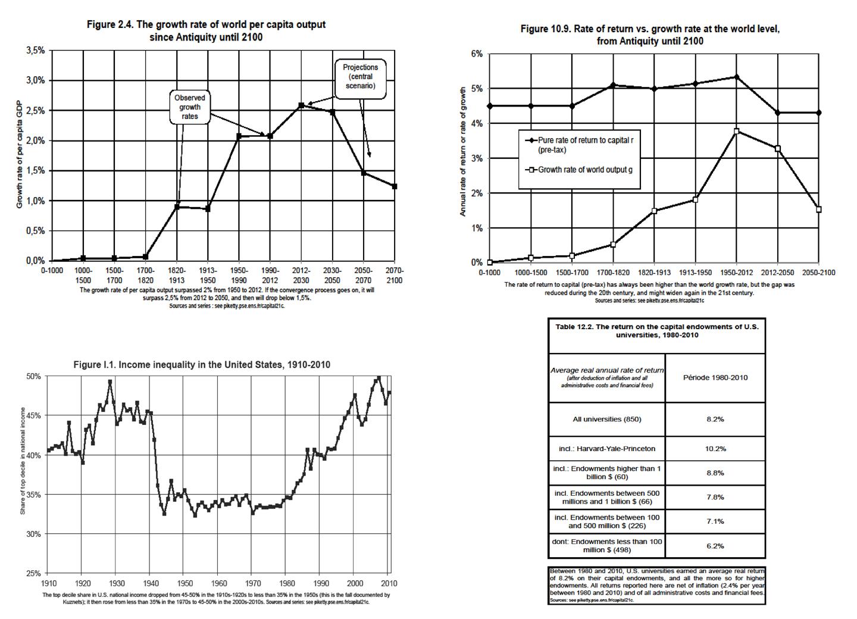 Piketty-tables-en