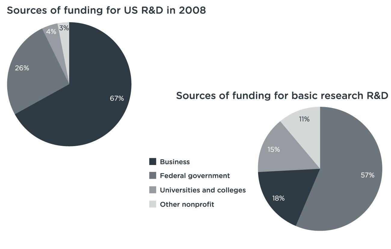 R&D-Funding