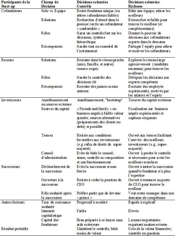 FD-Table1-2-fr