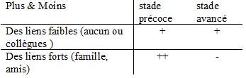FD-Table3-fr