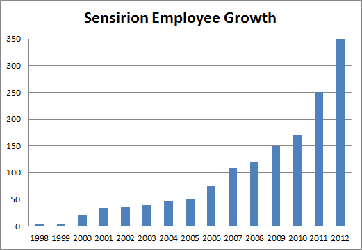 Sensirion-employees