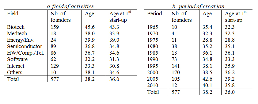 BCERC2014-age-vs-field-period