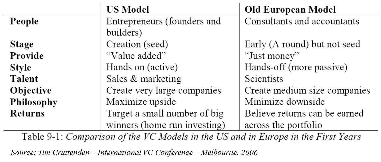 Cruttenden VC US  Europe 2006