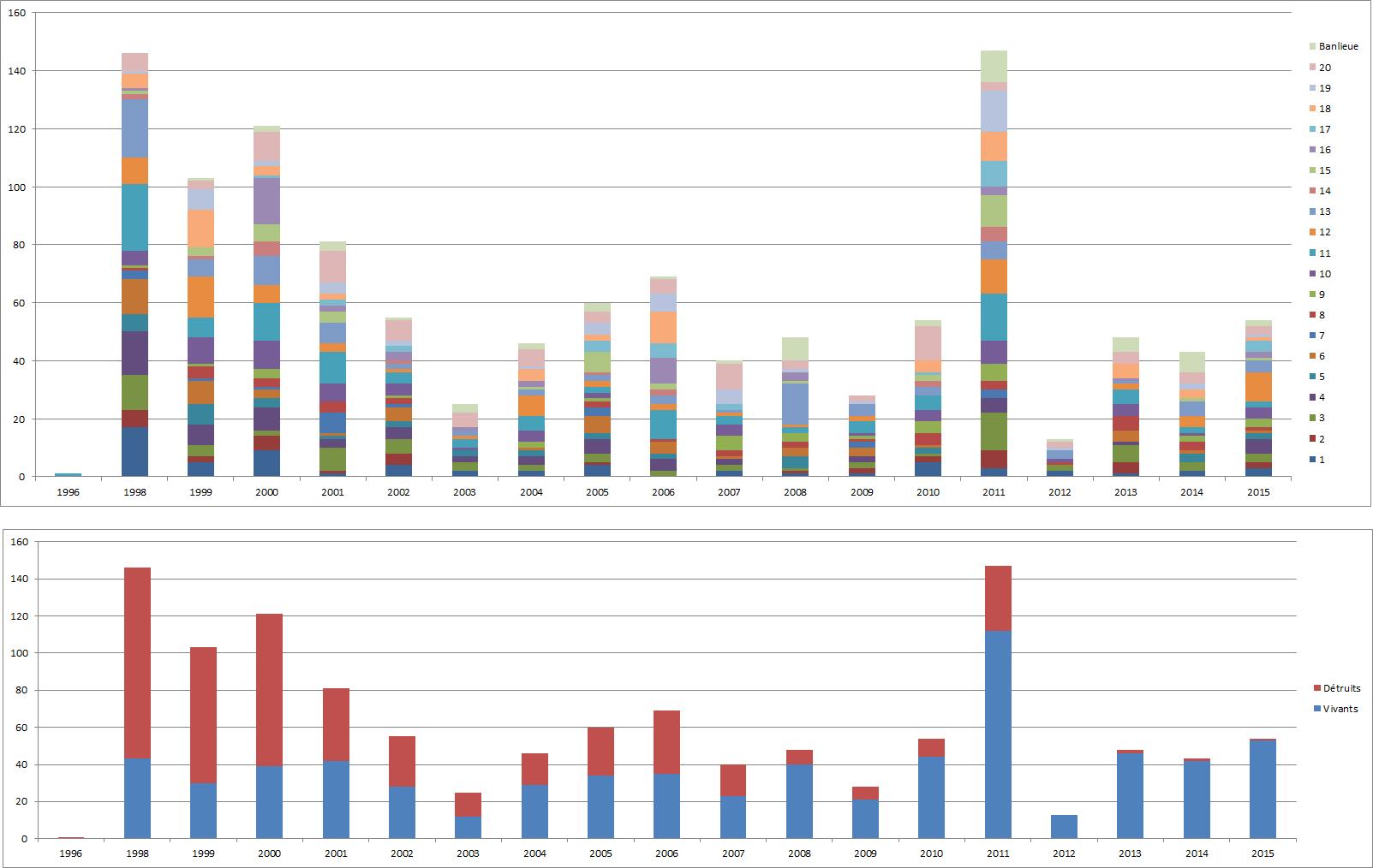 SI-PA-stats-oct2015