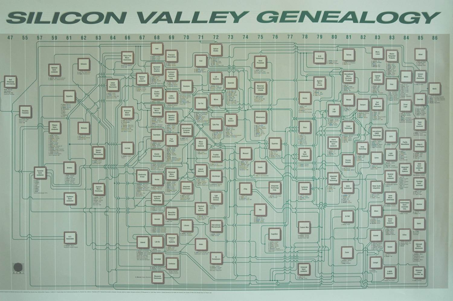 SiliconValleyGenealogy-All