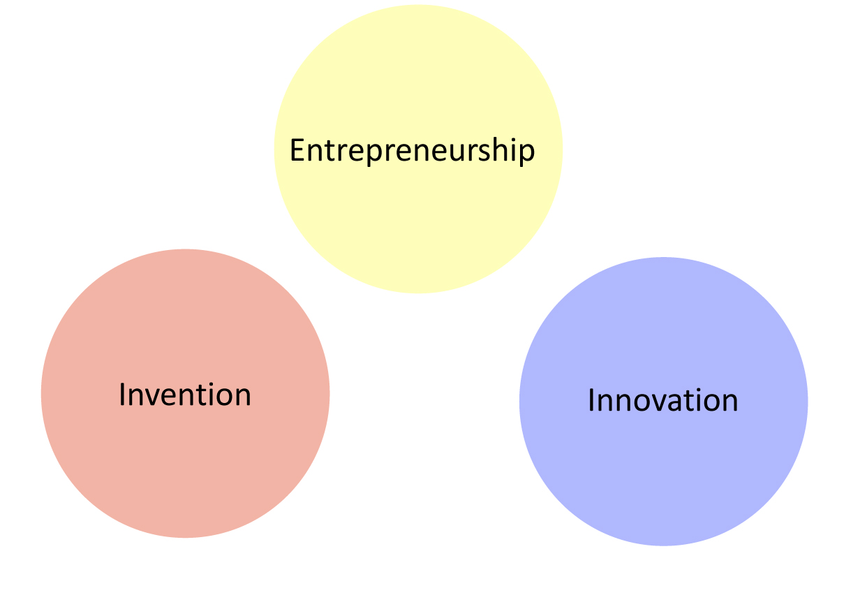 Invention - Entrepreneurship - Innovation