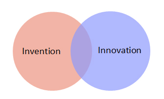 Invention - Innovation