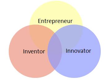Inventeur - Entrepreneur - Innovateur